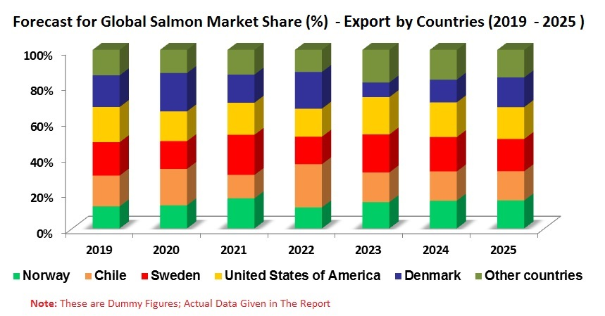 Global Salmon Market, by Species , Importing Countries, Exporting Countries, Pricing Analysis (Norway, Chile, Sweden, United States of America, Denmark, China, Japan) Forecast