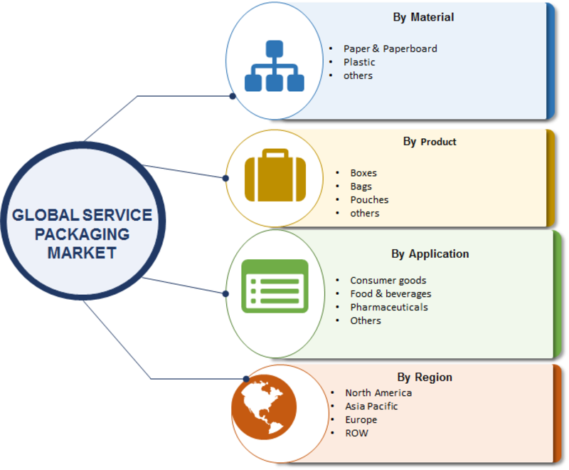 Service Packaging Market 2019 Top Key Players, Analytical Overview, Comprehensive Analysis, Segmentation, Competitive Landscape, Industry Poised for Rapid Growth And Forecast To 2023