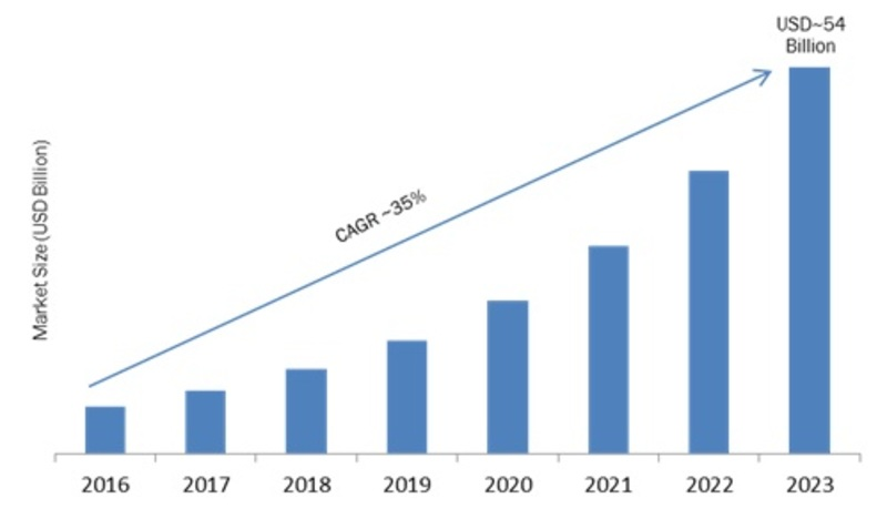 DIY Smart Home Market 2019: Company Profiles, Business Trends, Global Segments, Competitor Landscape and Demand by Forecast to 2023