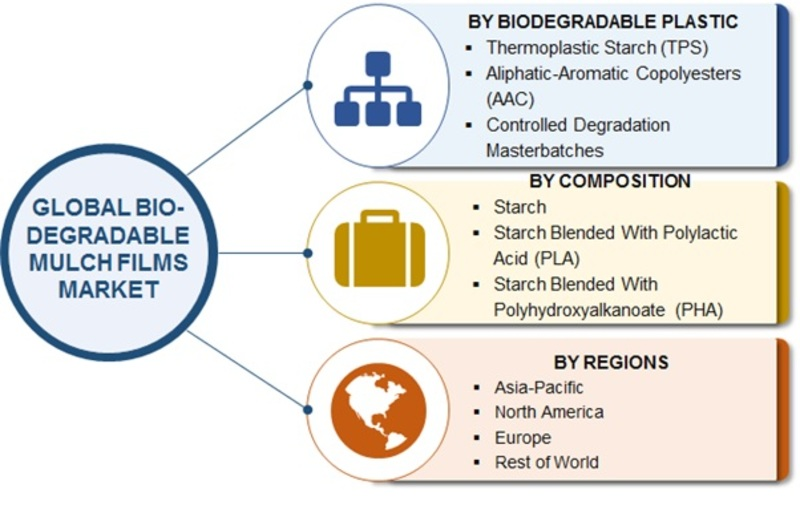 Biodegradable Mulch Films Market 2019 Global Analysis with Focus on Opportunities, Business Methodologies, Development Strategy, Future Plans, Competitive Landscape And Regional Forecast To 2022
