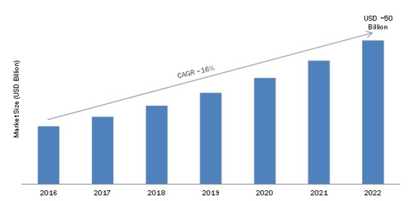 Wearable Technology Market 2019 Segmentation, Business Growth, Design Competition Strategies, Industry Trends, Opportunity Analysis, Gross Margin Study with Forecasts to 2023