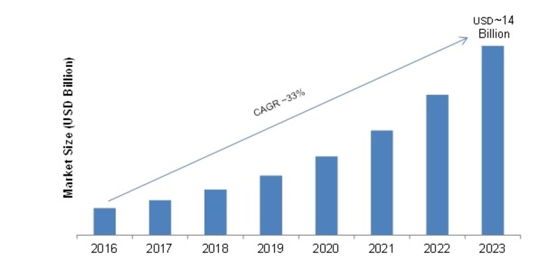 Digital Door Lock System Market Emerging Technologies, Competitive Landscape, Global Industry Size, Segmentation, Future Trends, Growth Factors, Historical Analysis by Forecast to 2023