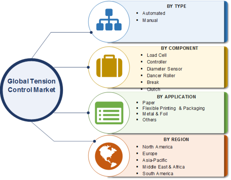 Tension Control Market 2019 Top Leading Players Strategy, Scope, Size, Competitive Scenarios, Business Opportunities, Development Status and Regional Forecast to 2023