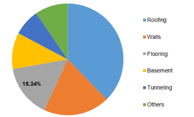 Waterproofing Chemicals Market 2023: Comprehensive Study Explores Huge Revenue Scope in Future | Leading Key Players