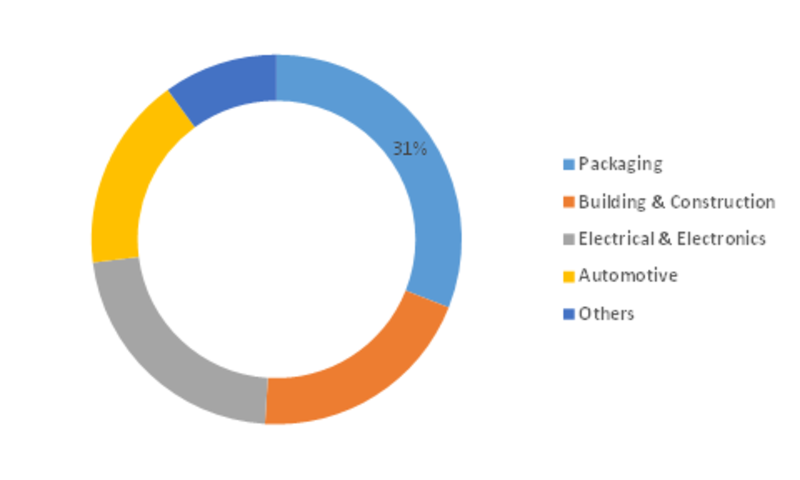High Performance Polyester Market Outlook (2019-2023) By Top Competitors, Business Growth, Trend, Size, Segmentation, Revenue and Industry Expansion Strategies: MRFR