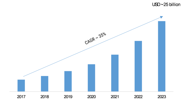 Cognitive Computing Technology (CCT) Market 2019 Global Business Trends, Industry Segments, Key Vendors Analysis, Import & Export, Revenue by Forecast to 2023