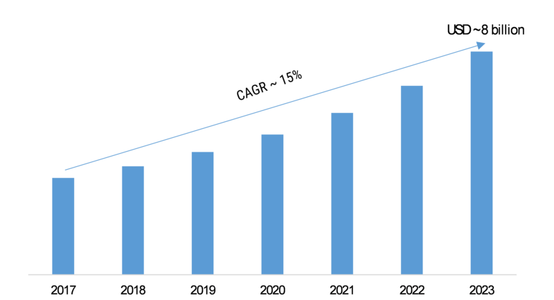 Optical Transceiver Market 2019 Global Projection, Developments Status, Analysis, Trends, Strategic Assessment, Research, Region, Share and Global Expansion by 2023