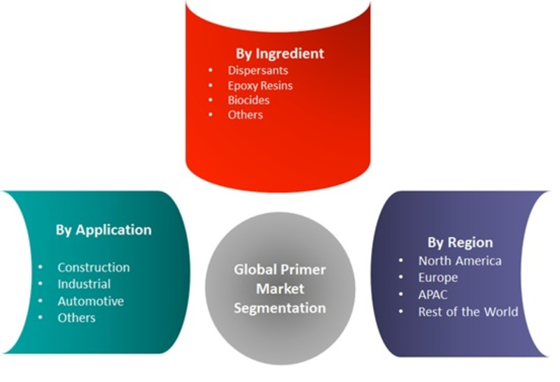Primer Market Global Forecast to 2023 | Industry Size, Share, Trends, Scope, Sales & Revenue, Price, Applications, Competitive Landscape and Better Investment Opportunities Analysis by MRFR