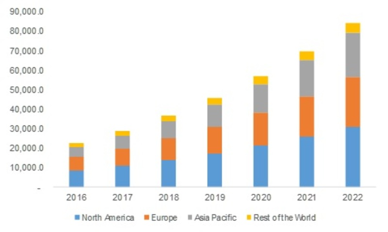 Ultrasonic NDT Equipment Market 2019 Industry Key Players, Facts, Figures Share, Trend, Applications, Development History, Competitive Landscape, Strategies Forecast to 2023