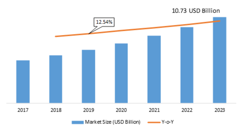 Microgrid Controller Market 2019 Emerging Factors, Segmentation, Sales Revenue, Competitive Landscape, Gross Margin, Industry Size, Future Trends by Forecast to 2023