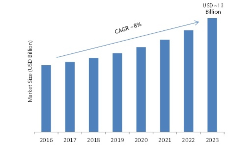Industrial Lighting Market 2019 Segmentation, Industry Size, Growth Analysis, Emerging Technology, Sales Revenue, Opportunity Assessment and Potential of the Industry by 2023