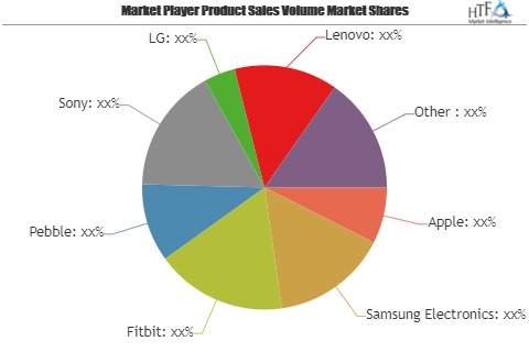 Mobile Sports and Fitness Ecosystems Market to Remain Competitive | Major Giants Continuously Expanding Market