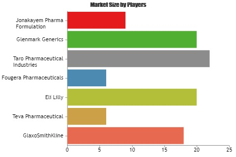 Paronychia Drugs Market Wrap: What Regulatory Aspects Impacting Most?