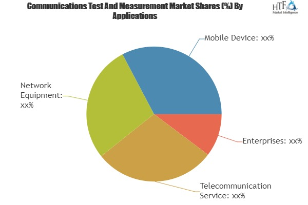 Communications Test And Measurement Market Is Thriving Worldwide with EXFO, Octoscope, Anritsu