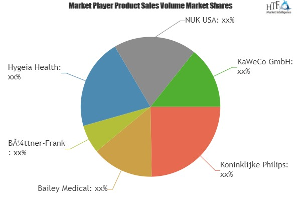 Breastfeeding Accessories Market to Witness Huge Growth by 2025 | Leading Players- Koninklijke Philips, Bailey Medical, Hygeia Health