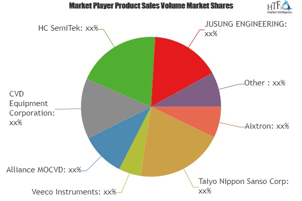 MOCVD in Power Electronics Market to Witness Huge Growth by 2025 | Leading Players- Aixtron, Taiyo Nippon Sanso, Veeco Instruments