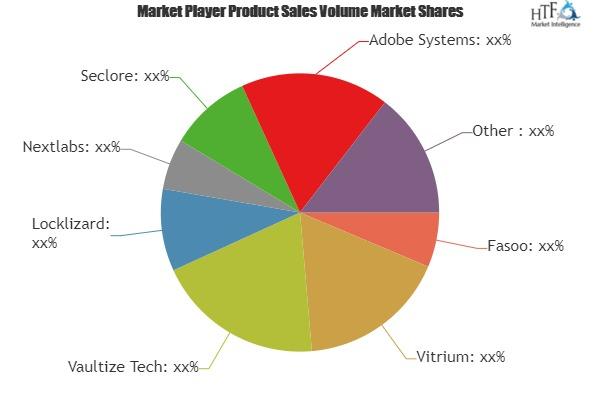 Enterprise Digital Rights Management Market is Booming Worldwide | Fasoo, Vitrium, Vaultize Tech, Locklizard