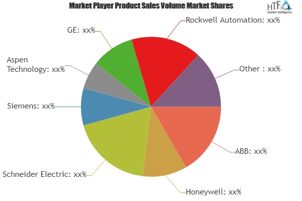 Advanced Process Control Market to Set Phenomenal Growth by 2025| Honeywell, Schneider Electric, Siemens