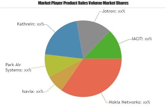 Air to Ground Communication Market to Witness A Pronounce Growth during 2025| Nokia Networks, Isavia, Park Air Systems, Kathrein