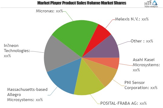Magnetic Navigation Sensor Market Projected to Experience Major Revenue Boost during 2019-2025