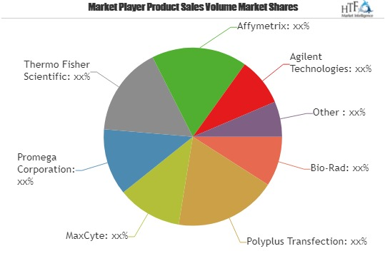 Transfection Technologies Market Share, Growth Rate, Manufacturers: Deliverics, GE Healthcare Life Sciences, IBA GmbH, Lonza, Inovio Pharmaceuticals, Merck KGaA, Miltenyi Biotec & Oz Biosciences
