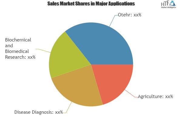 Western Blotting Market, Moved One Step Closer to Beat Analyst Estimates|Biosciences, Merck Millipore, Sigma-Aldrich