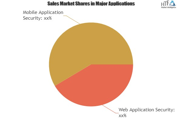 Dynamic Application Security Testing Market To Witness Huge Growth By Key Players|Accenture, IBM, Micro Focus