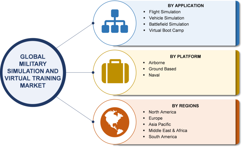 Military Simulation and Virtual Training Market 2019 Size, Share, Comprehensive Analysis, Opportunity Assessment, Future Estimations and Key Industry Segments Poised for Strong Growth in Future 2023