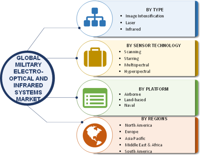 Electro Optical And Infrared Systems Market 2019: Worldwide Overview of Military Industry By Size, Share, Trends, Segments, Growth, Regional Analysis & Competitive Landscape By Global Leaders To 2023