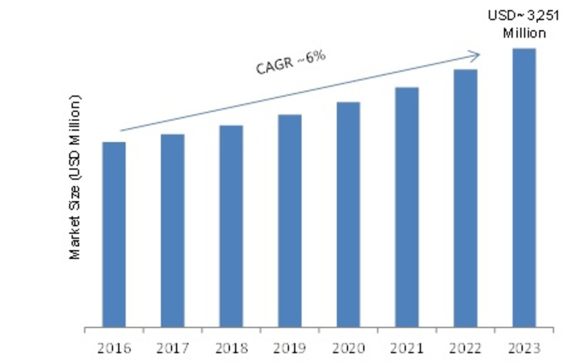 Digital Panel Meter Market 2019 Global Industry Size, Future Trends, Segmentation, Emerging Technology, Competitive Landscape by Regional Forecast to 2023