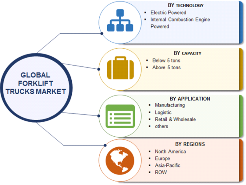 Forklift Trucks Market Robust Expansion by Top Key Manufactures   Worldwide Overview By Size, Share, Trends, Segments, Leading Players, Demand and Supply With Regional Forecast By 2023