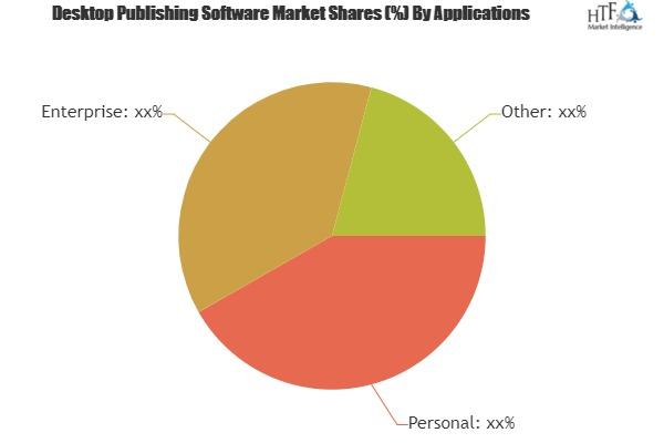 Desktop Publishing Software Market Astonishing Growth with Key Players: Corel, Microsoft, Encore