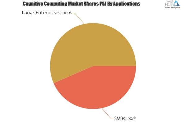 Cognitive Computing Market to Witness Huge Growth by 2025| Google, IBM, Microsoft Corporation