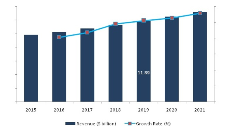 Remote Sensing Satellite Market 2019: Global Size, Share, Recent Trends, Opportunity Assessment, Historical Analysis, Future Scope and Industry Expansion Strategies 2021