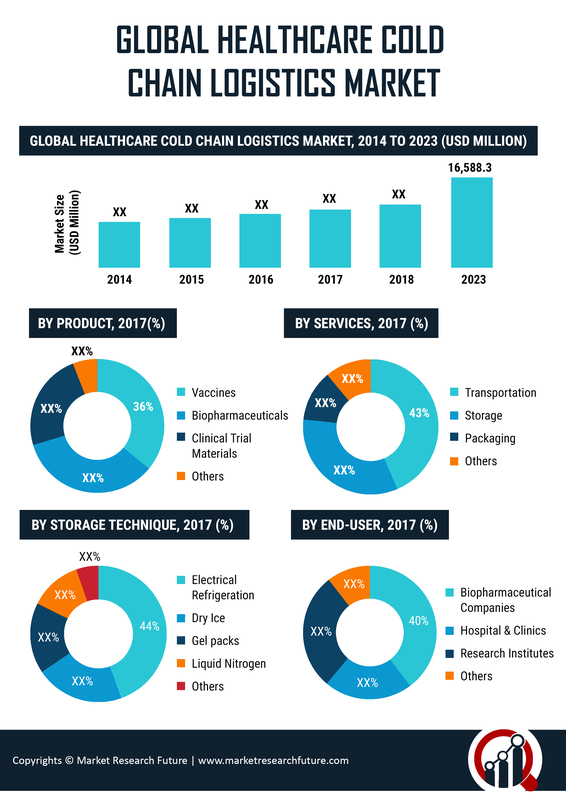 Healthcare Cold Chain Logistics Market to Touch USD 16,588.3 Million Valuation by 2023 | The Market Growth to Thrive on Increasing Number of Temperature Sensitive Pharmaceuticals