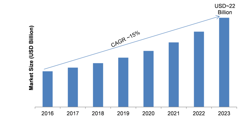 Advanced Analytics Market 2019-2023: Business Trends, Size, Profit Growth, Emerging Technologies, Sales Revenue and Industry Segments by Forecast to 2023