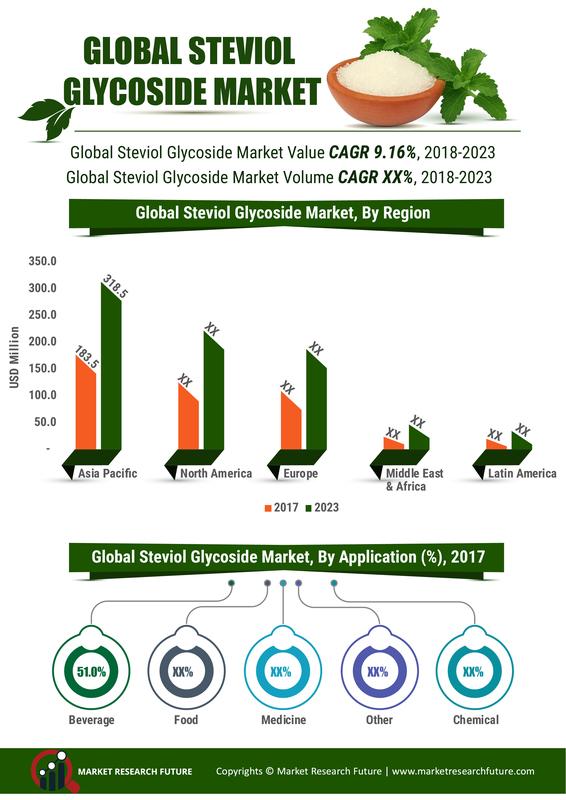 Steviol Glycoside Market 2023: Comprehensive Study Explores Huge Revenue Scope in Future | Leading Key Players