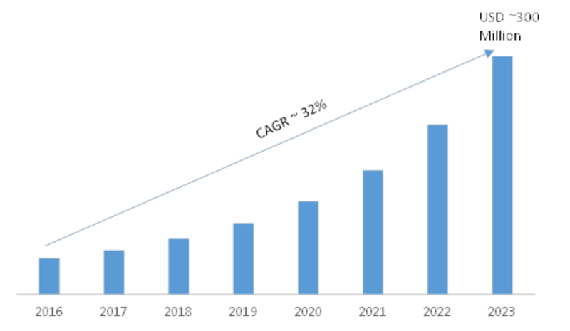 Smart Contracts Market 2019 Global Trends, Strategy, Industry Segments, Regional Study and Profit Growth by Forecast to 2023