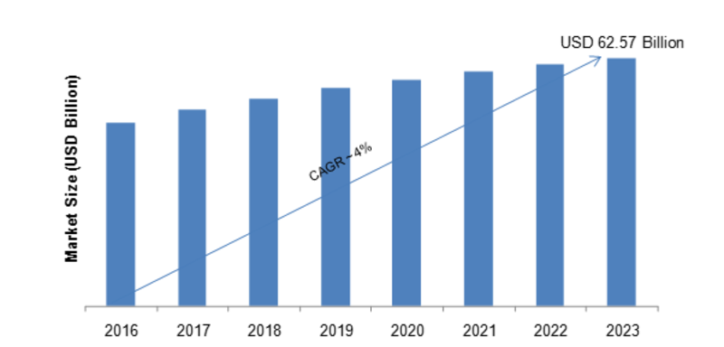 Multi-Vendor Support Services Industry 2019 Insights Shared in Detailed Report with Size, Share, Trends, Business Growth, Opportunity, Leading Players and Future Forecast By 2023