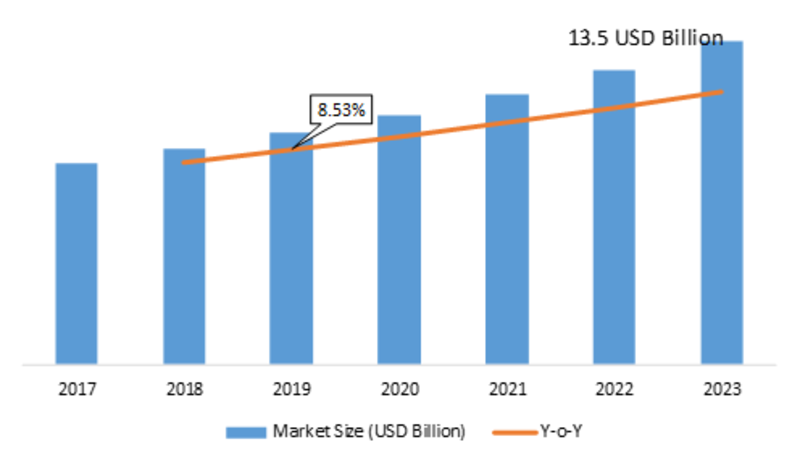 Electronic Access Control Systems Market 2019 Emerging Factors, Latest Innovation, Sales Revenue, Demands, Historical Analysis, Key Finding Business Growth by Forecast to 2023