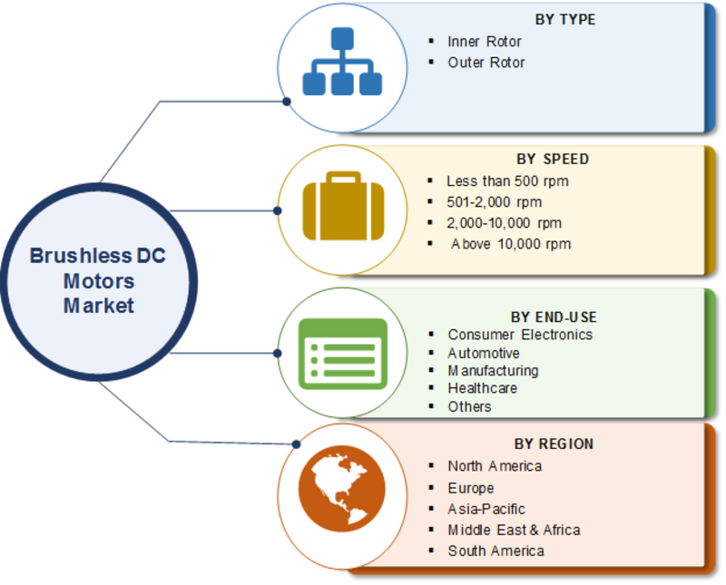 Brushless DC Motors Market 2019 Industry Segmented by Type, Speed, End-Use, Scope, Size, Share, Business Opportunities and Current Trends by Forecast 2023