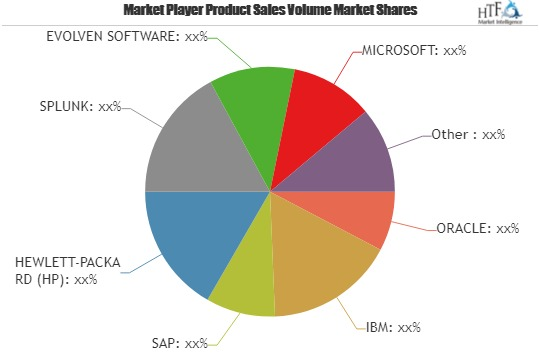 IT Operations Market Insights & Development Forecast during 2019 – 2029 // Top Corporations - EVOLVEN SOFTWARE, MICROSOFT, VMWARE, EXTRAHOP NETWORKS & PRELERT
