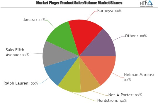 Luxury E-tailing Market Current Scenario and Future Growth Analysis by 2025