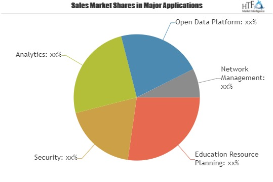 Medical Cyber Security Market 2019-2025 Latest Technology Trends and Future Scope with Top Key Players| BAE Systems, Northrop Grumman, Raytheon, General Dynamics