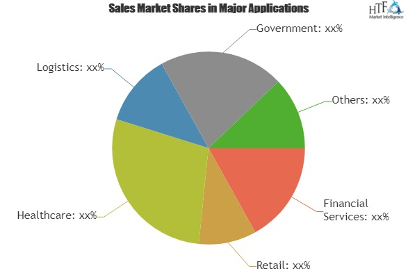 Android Kiosk Software Market Analysis By Industry Share Types Region And Overview 2025|