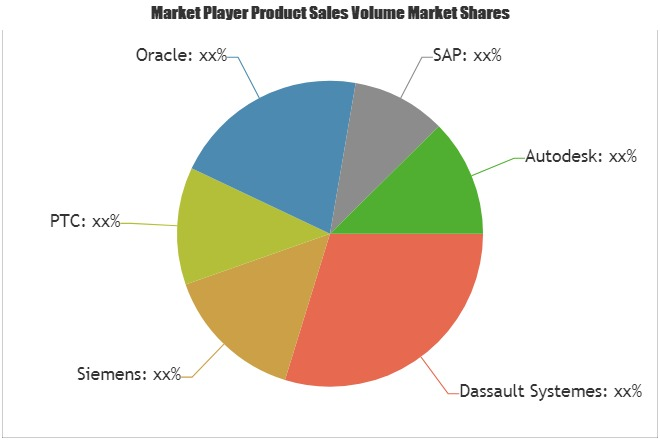 Cloud Based Product Lifecycle Management Market to See Huge Growth by 2025| Dassault Systemes, Siemens, PTC, Oracle