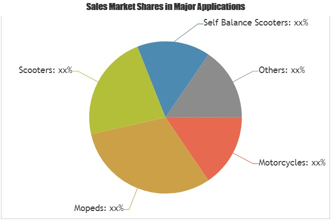 Two Wheeler Tyres Market to Witness Massive Growth by 2023| Key Players: Dunlop, Continental, Ceat, MRF, Michelin