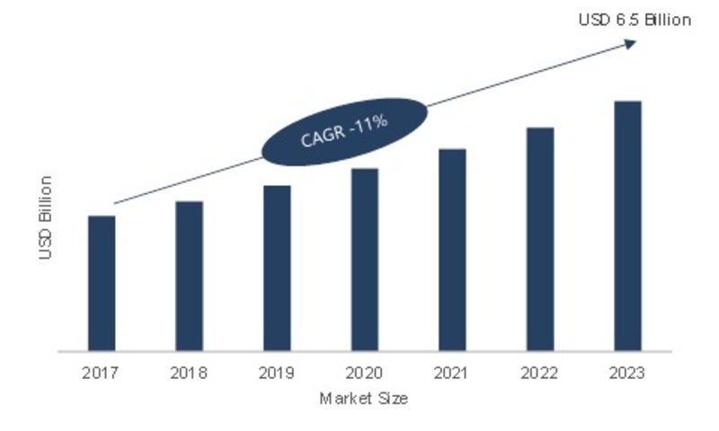 Data Center Interconnect Market 2019 Technology Solution, Industry Analysis, Business Growth, Key Vendors, Emerging Technology, Segmentation by Forecast to 2023