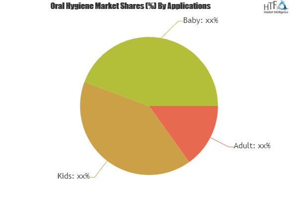 Oral Hygiene Market– A comprehensive study with key players: Procter & Gamble, Colgate-Palmolive