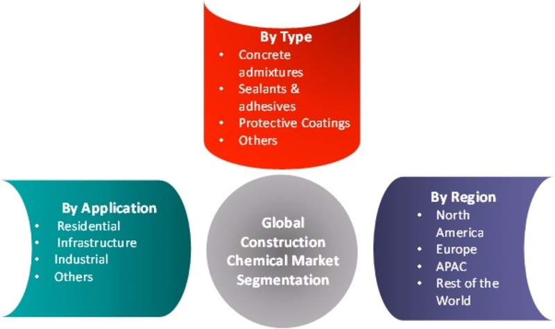 Construction Chemical Industry Current Market Scenario by Leading International Manufacturers, Rising Trends, Future Scope, Competitive Landscape 2018-2023